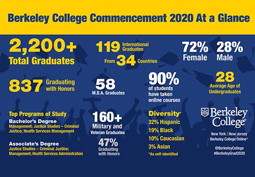 Berkeley Online Graduates